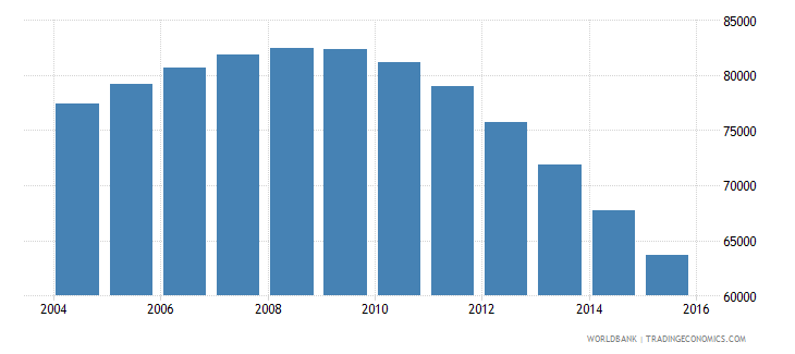 guyana population ages 7 11 total wb data
