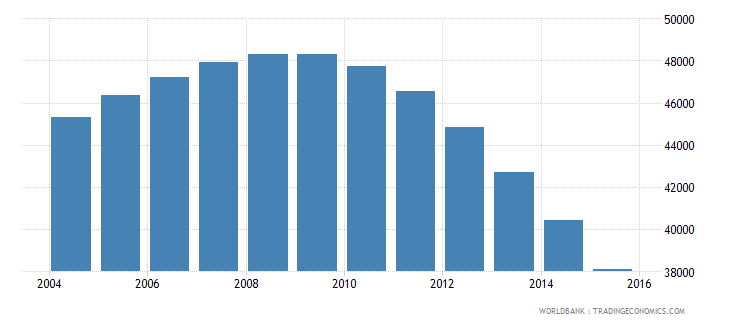 guyana population ages 7 12 female wb data