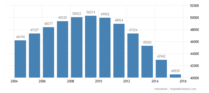 guyana population ages 7 12 male wb data