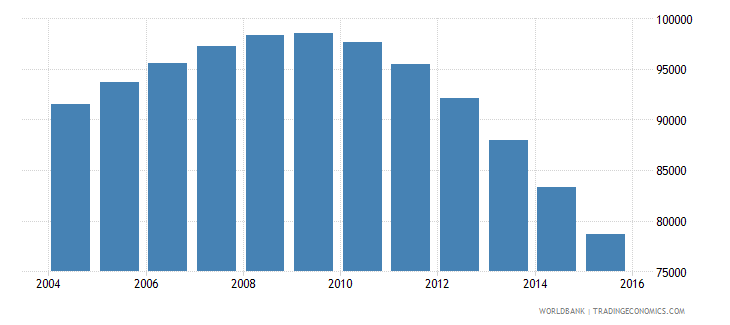 guyana population ages 7 12 total wb data