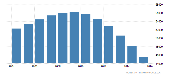 guyana population ages 7 13 female wb data