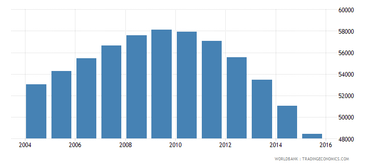 guyana population ages 7 13 male wb data