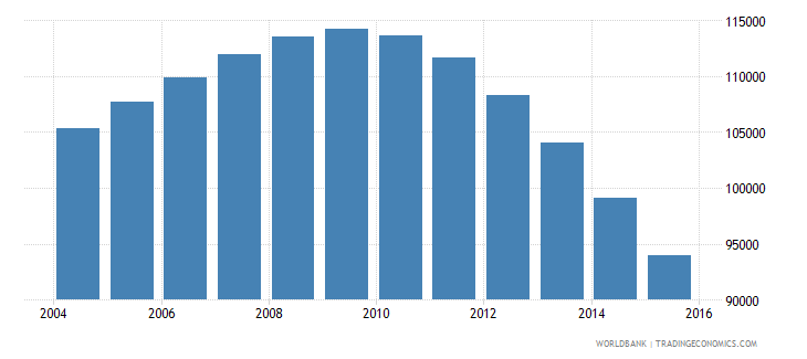 guyana population ages 7 13 total wb data