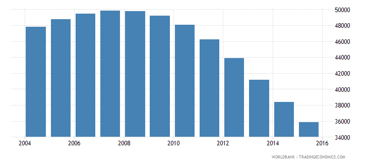 guyana population ages 7 9 total wb data