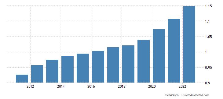 guyana population ages 75 79 female percent of female population wb data
