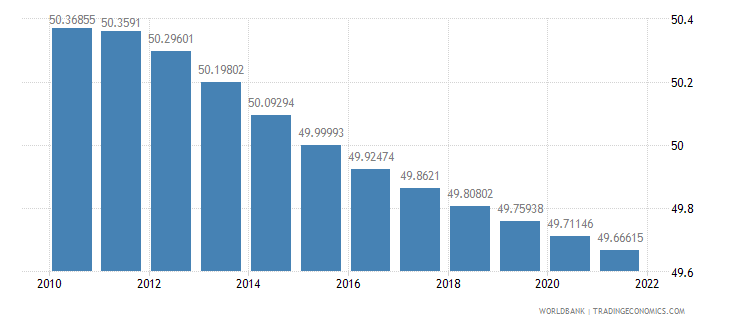 guyana population female percent of total wb data