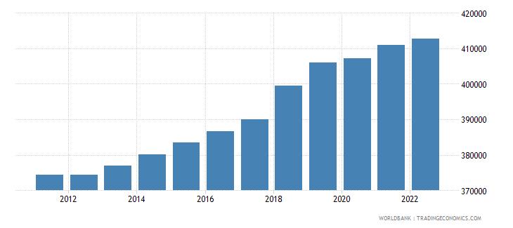 guyana population female wb data