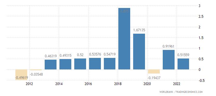 guyana population growth annual percent wb data