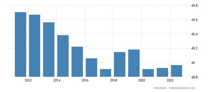 guyana population male percent of total wb data