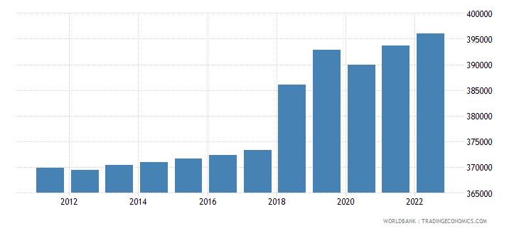 guyana population male wb data