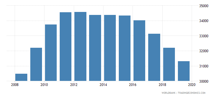 guyana population of the official age for post secondary non tertiary education both sexes number wb data