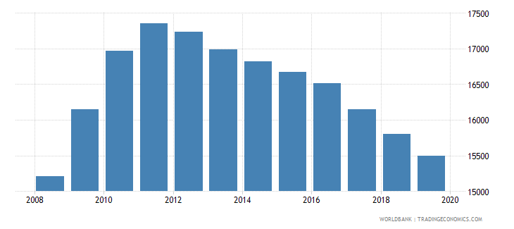 guyana population of the official age for post secondary non tertiary education female number wb data
