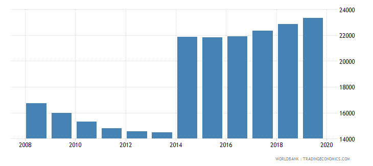 guyana population of the official age for pre primary education male number wb data