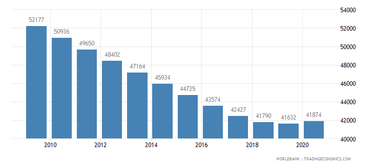 guyana population of the official age for primary education female number wb data