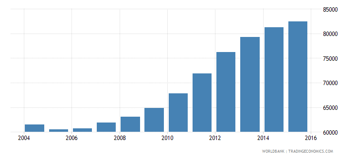 guyana population of the official age for tertiary education both sexes number wb data