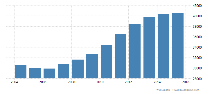 guyana population of the official age for tertiary education female number wb data