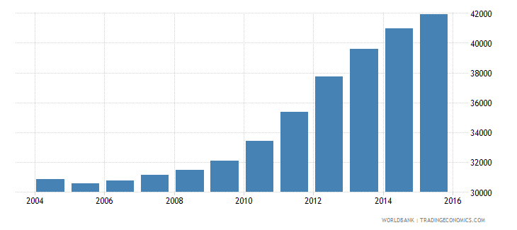 guyana population of the official age for tertiary education male number wb data