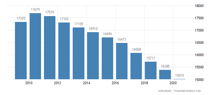 guyana population of the official age for upper secondary education female number wb data