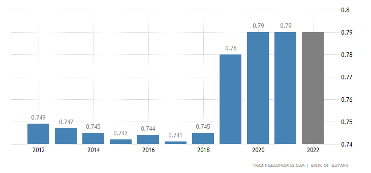 Guyana Population