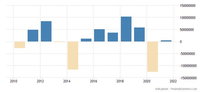 guyana portfolio investment excluding lcfar bop us dollar wb data