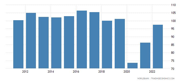 guyana ppp conversion factor gdp lcu per international dollar wb data