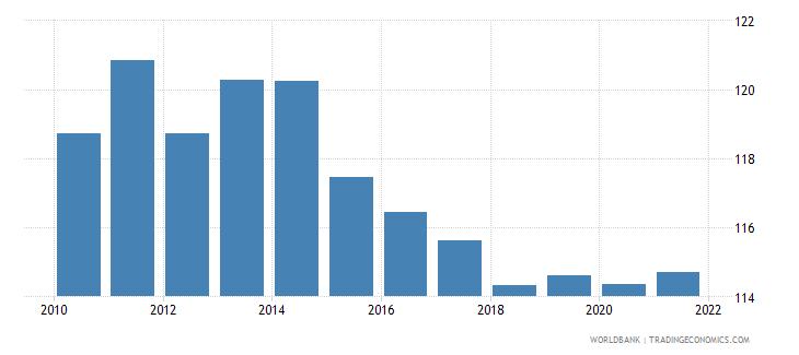 guyana ppp conversion factor private consumption lcu per international dollar wb data