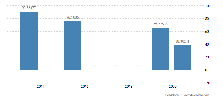 guyana present value of external debt percent of exports of goods services and income wb data