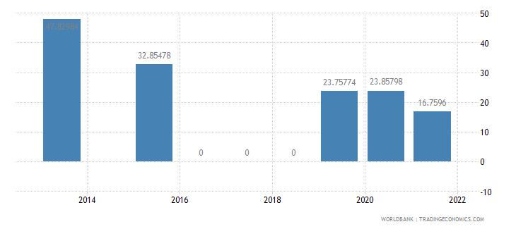 guyana present value of external debt percent of gni wb data