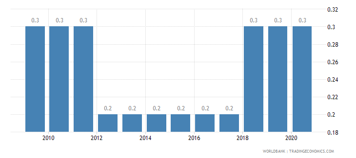 guyana prevalence of hiv female percent ages 15 24 wb data