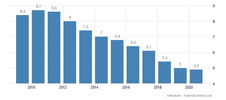 guyana prevalence of undernourishment percent of population wb data