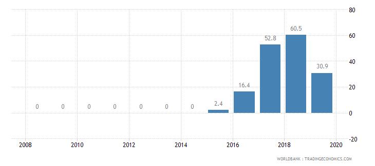 guyana private credit bureau coverage percent of adults wb data