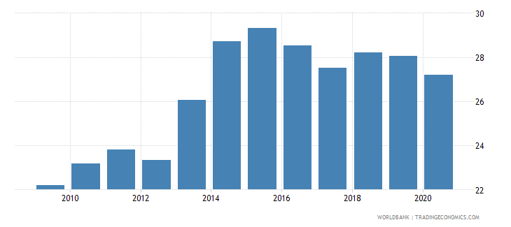 guyana private credit by deposit money banks to gdp percent wb data