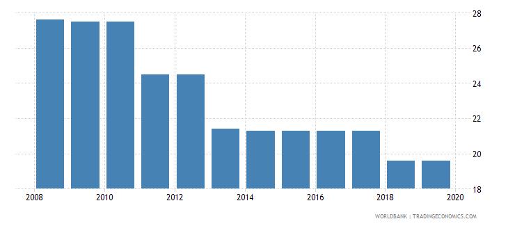 guyana profit tax percent of commercial profits wb data