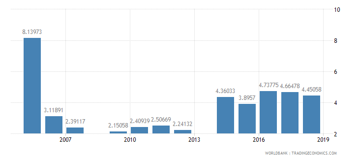 guyana public spending on education total percent of gdp wb data