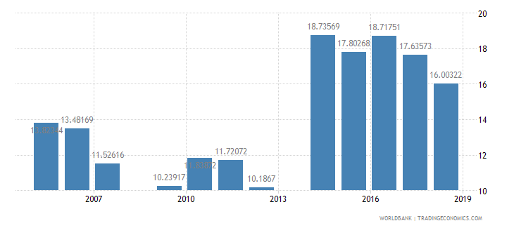 guyana public spending on education total percent of government expenditure wb data