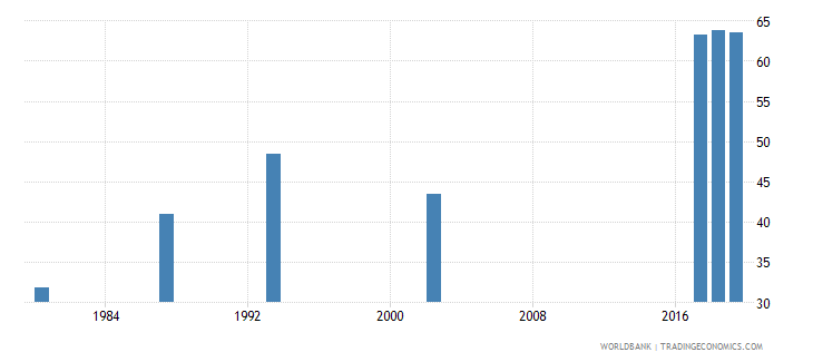 guyana ratio of female to male labor force participation rate percent national estimate wb data