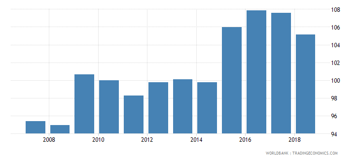 guyana real effective exchange rate wb data