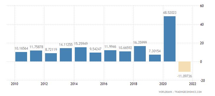 guyana real interest rate percent wb data