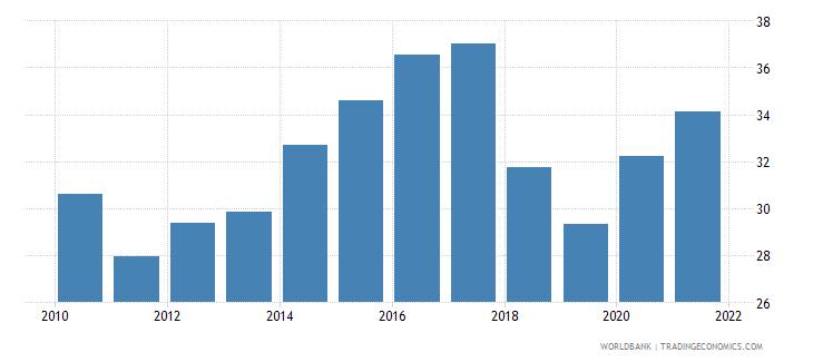 guyana regulatory quality percentile rank wb data