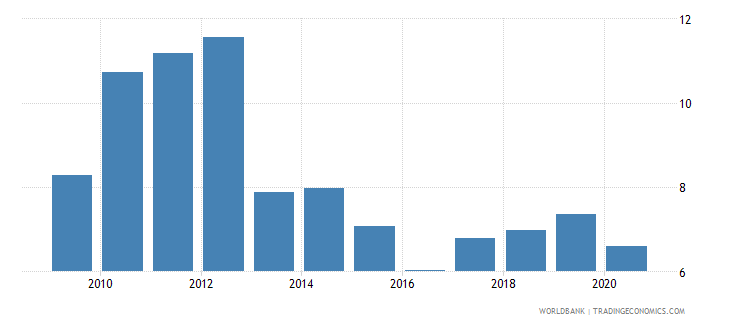 guyana remittance inflows to gdp percent wb data