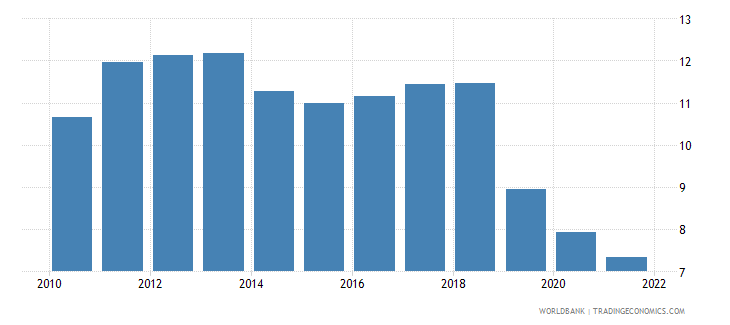 guyana risk premium on lending prime rate minus treasury bill rate percent wb data