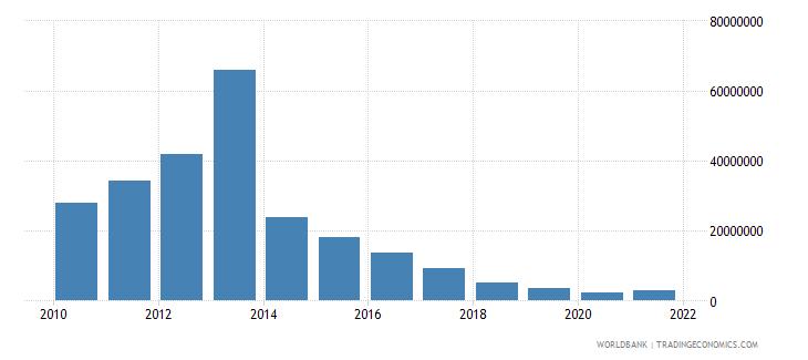 guyana royalty and license fees payments bop us dollar wb data