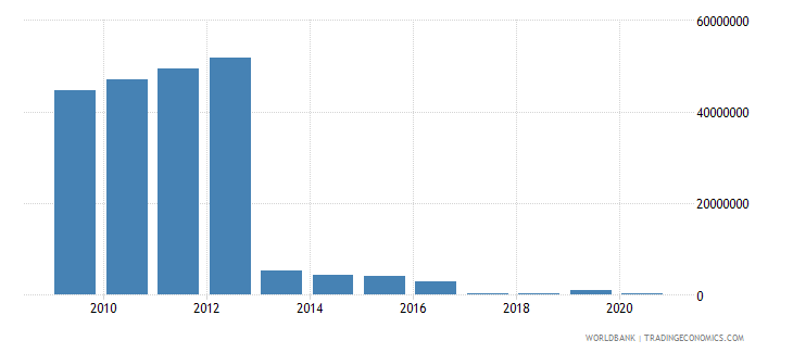 guyana royalty and license fees receipts bop us dollar wb data
