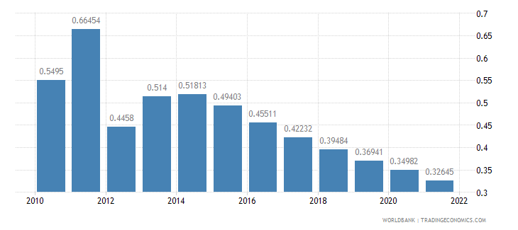guyana rural population growth annual percent wb data