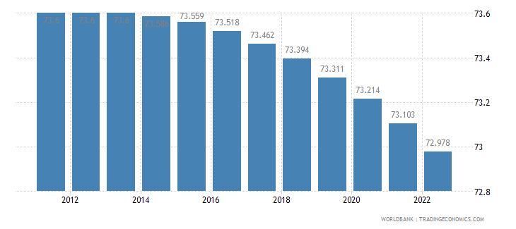 guyana rural population percent of total population wb data