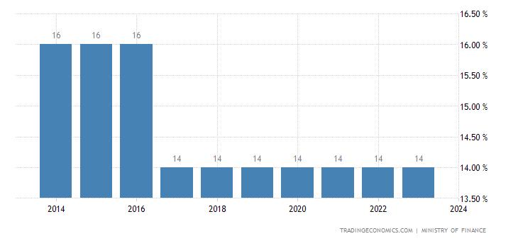 Guyana Sales Tax Rate - VAT