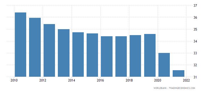 guyana self employed male percent of males employed wb data