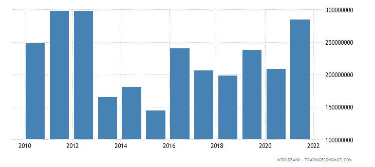 guyana service exports bop us dollar wb data