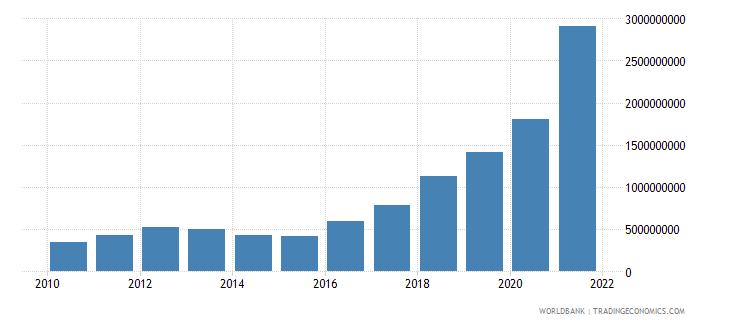 guyana service imports bop us dollar wb data
