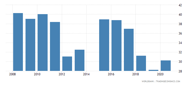 guyana share of tariff lines with international peaks all products percent wb data